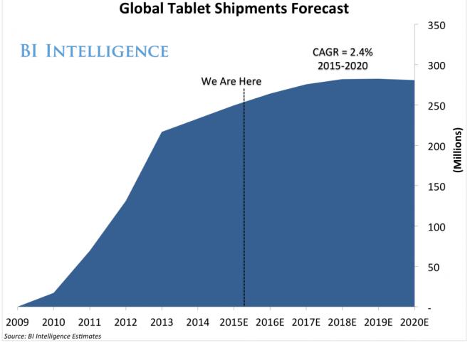 Прогноз развития рынка планшетов до 2020 года