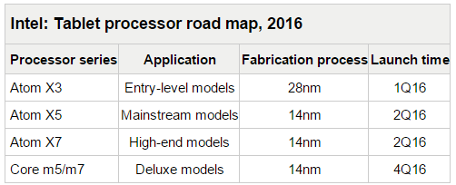 Процессоры Intel в 2016 году