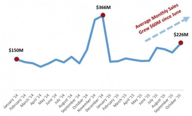 Рынок планшетов. Показатели