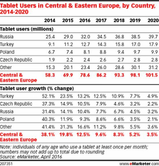 Рынок планшетов Восточной Европы