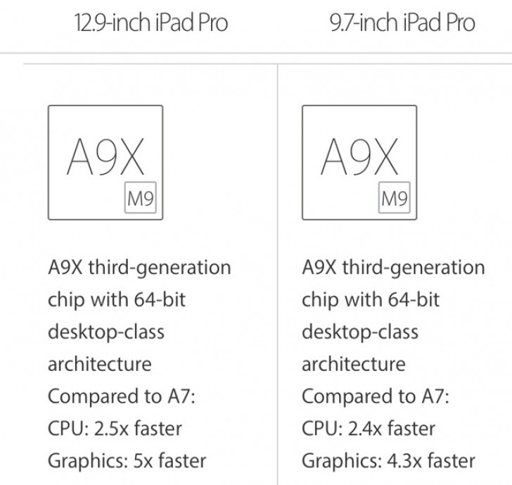 A9X iPad Pro 9.7 и A9X iPad Pro 12.9
