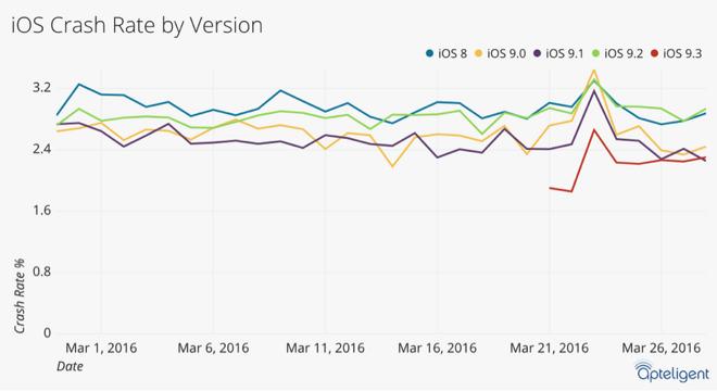 Показатели стабильности iOS 9.3