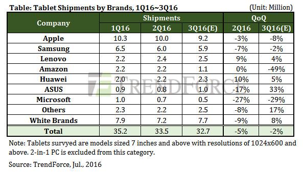 Рынок планшетов. Q2 2016