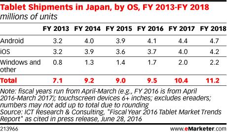 Android-планшеты на рынке Японии