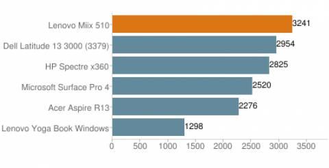 Lenovo Miix 510 - PCMark 8 Home