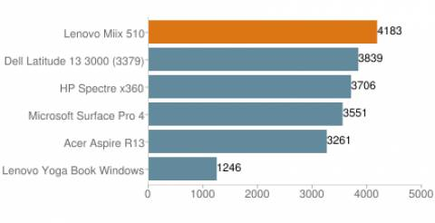 Lenovo Miix 510 - PCMark 8 Work