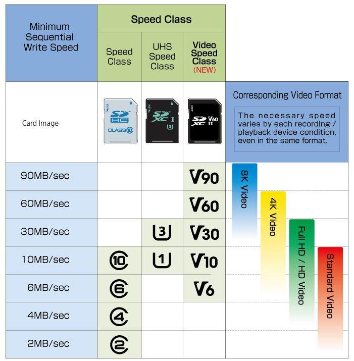 Лучшие карты MicroSD - Классификация
