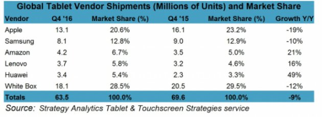 Отгрузки планшетов Samsung