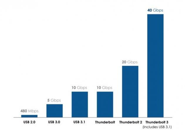 Скорость Thunderbolt