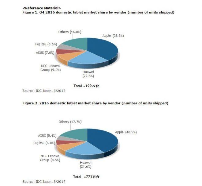 Рынок планшетов Японии