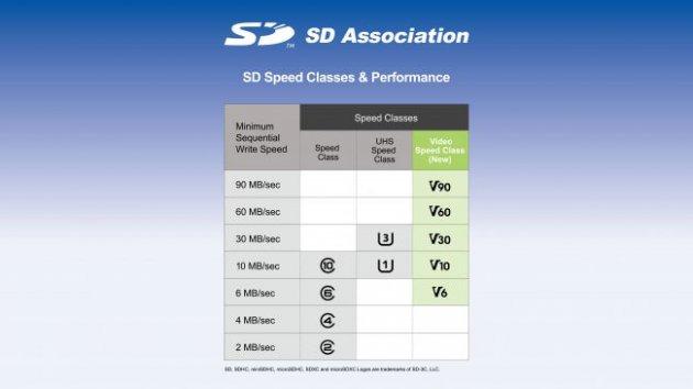 Скорость и производительность SD-карт