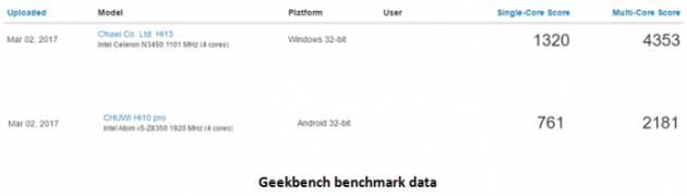 Сравнение Z8350 и N3450 в GeekBench
