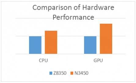 Сравнение Z8350 и N3450