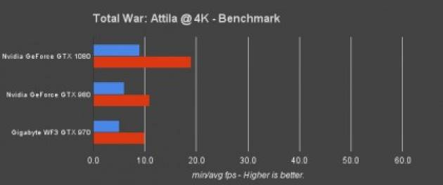 Тесты GTX 1080 в Total War
