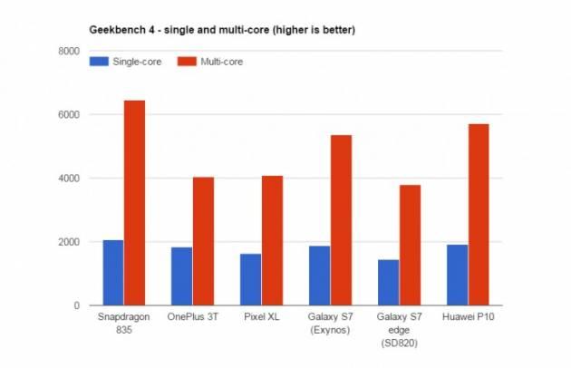 Snapdragon 835 - Тесты Geekbench