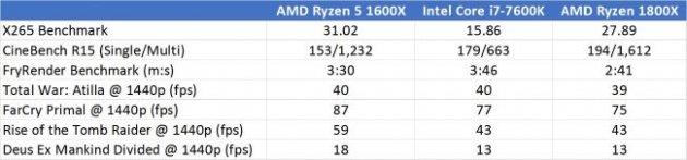 Тесты AMD Ryzen 5 1600X