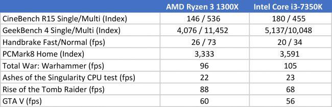Результаты тестов AMD Ryzen 3 1300X