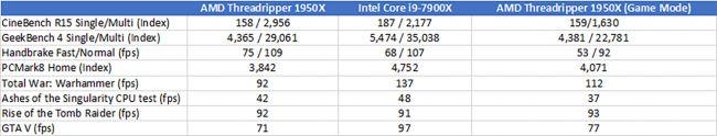 Тесты процессора AMD Ryzen Threadripper 1950X