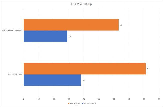 Тесты AMD Radeon RX Vega 64
