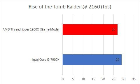Тесты AMD Ryzen Threadripper 1950X VS Intel Core-i9-7900X