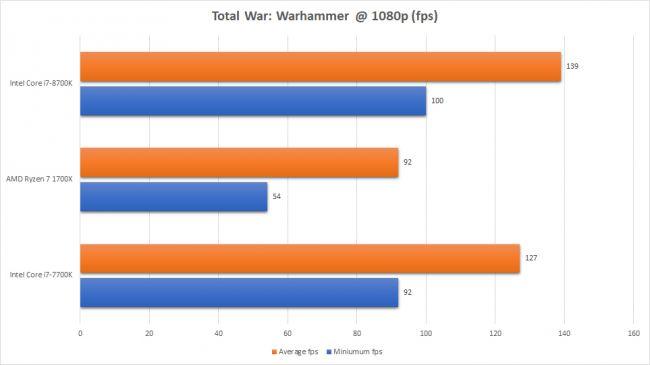 Тесты Intel Core i7-8700K