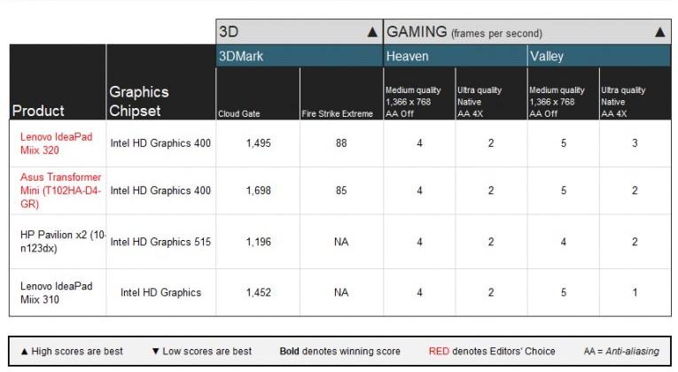 Тесты Lenovo Miix 320