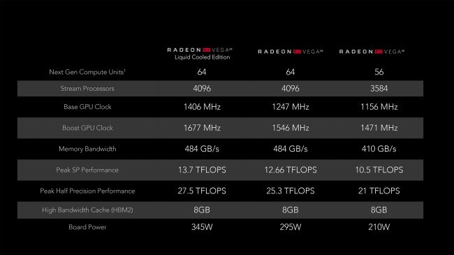 Характеристики AMD Vega