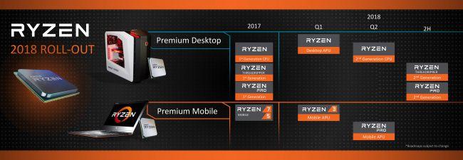 Процессоры Ryzen в 2018 году