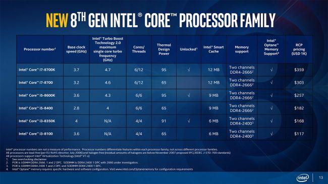Семейство процессоров Coffee Lake