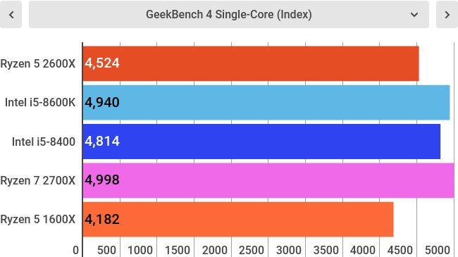 Тесты AMD Ryzen 5 2600X