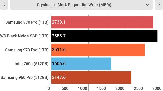 Тесты Samsung 970 Pro