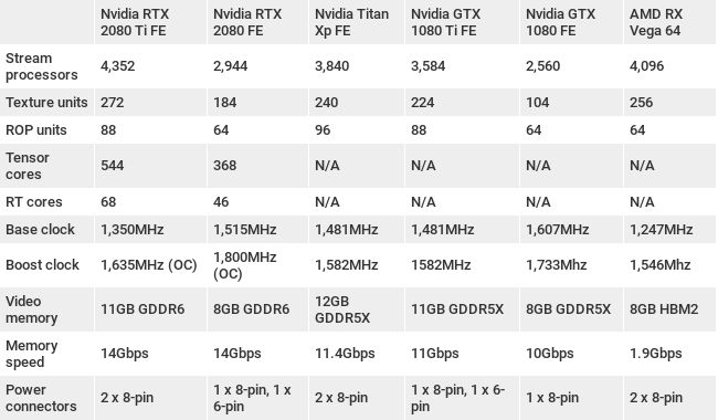 Характеристики Nvidia GeForce RTX 2080 Ti