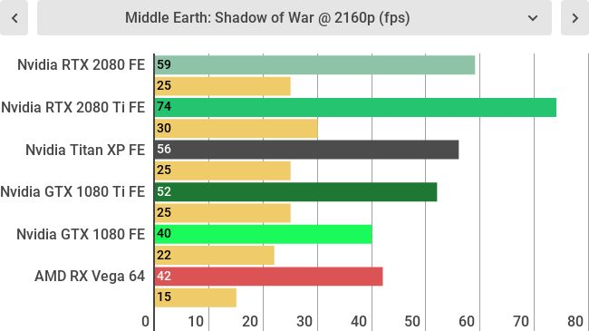 Игровые тесты Nvidia GeForce RTX 2080