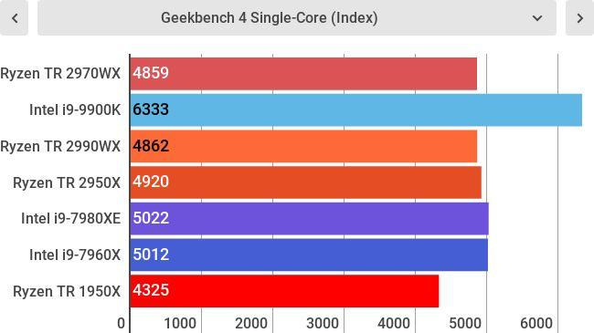 Тесты AMD Ryzen Threadripper 2970WX
