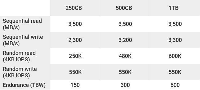 Тесты и результаты Samsung 970 Evo Plus