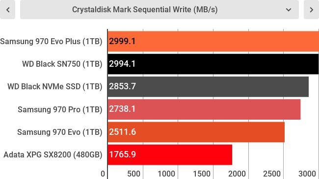 Тесты Samsung 970 Evo Plus