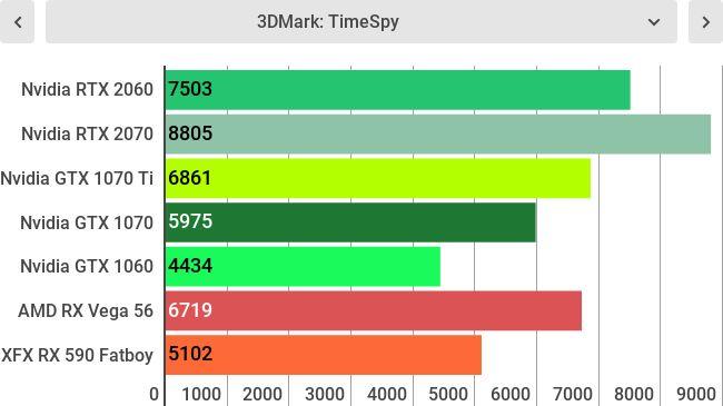 Тесты Nvidia GeForce RTX 2060