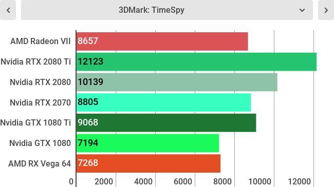 Тесты AMD Radevon VII