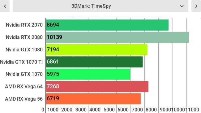 Тесты GeForce RTX 2070