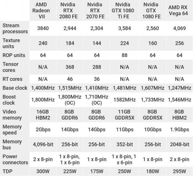 Характеристики AMD Radeon VII