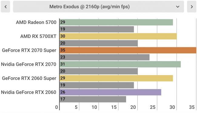 Игровые тесты AMD Radeon RX 5700