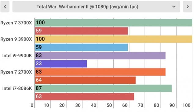 Игровые тесты AMD Ryzen 7 3700X