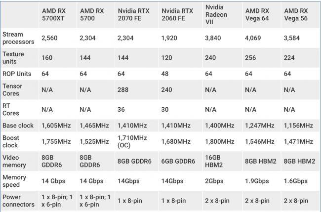 Сравнение характеристик RX 5700 XT