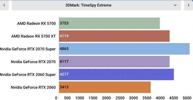 Тесты AMD Radeon RX 5700