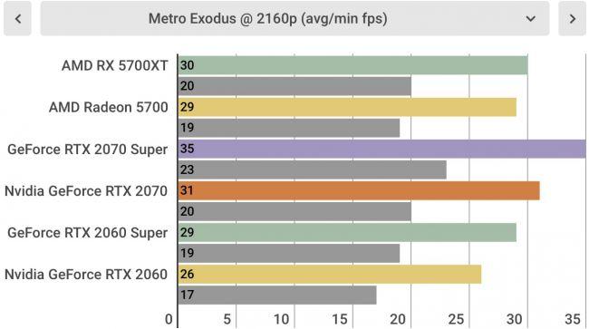 Тесты AMD Radeon RX 5700 XT