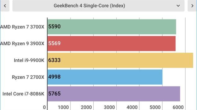 Тесты AMD Ryzen 7 3700X