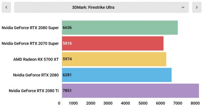 Тесты Nvidia GeForce RTX 2080 Super