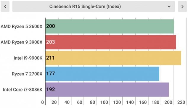 Тесты Ryzen 5 3600X
