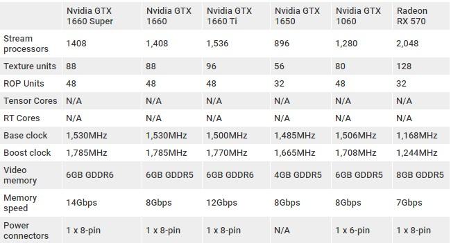 Сравнительные характеристики GeForce GTX 1660 Super