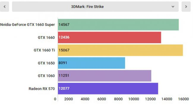 Тесты GeForce GTX 1660 Super